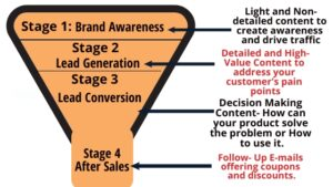 Content Marketing Plan for Startups