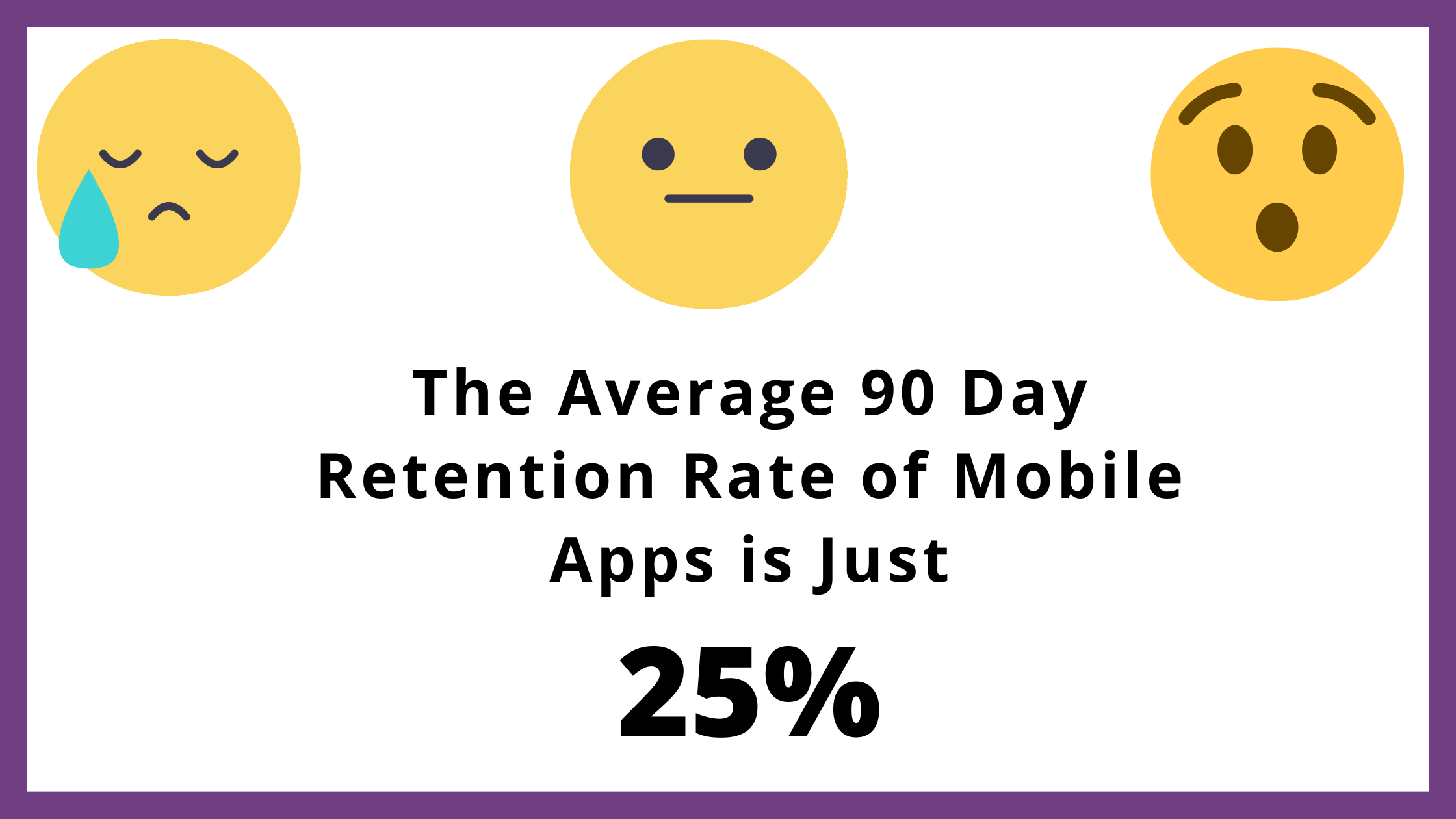 Mobile app Retention Rate Statistic